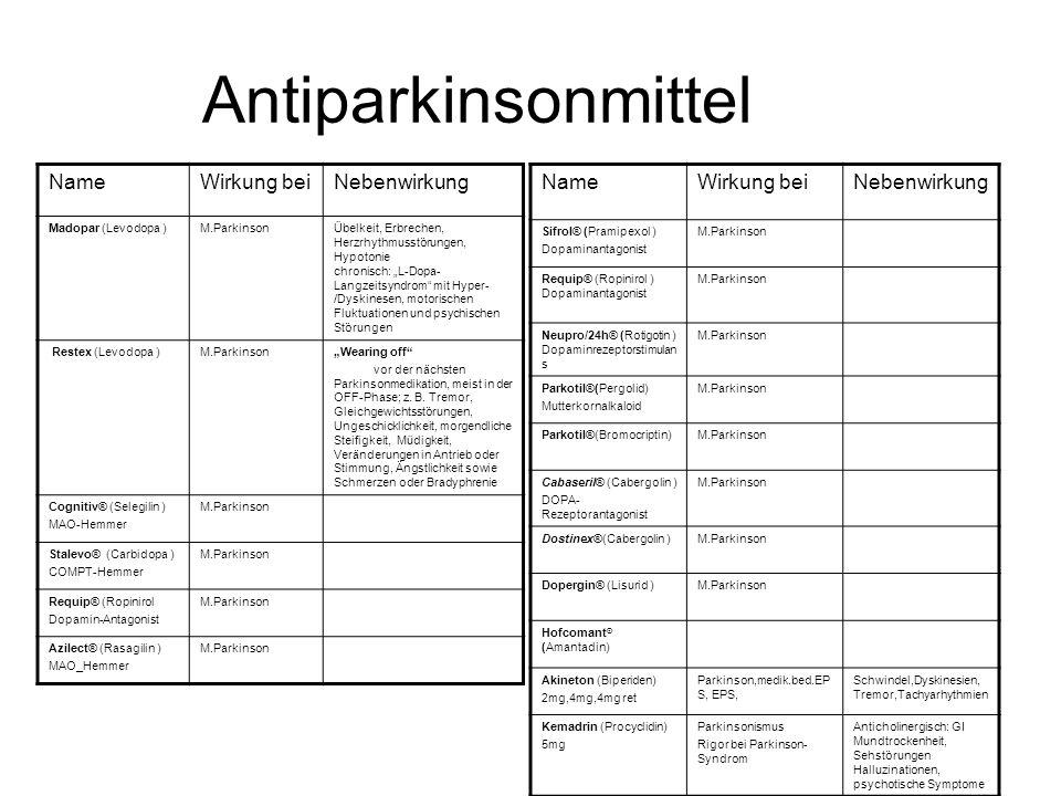 """Antiparkinsonmittel NameWirkung beiNebenwirkung Madopar (Levodopa )M.ParkinsonÜbelkeit, Erbrechen, Herzrhythmusstörungen, Hypotonie chronisch: """"L-Dopa- Langzeitsyndrom mit Hyper- /Dyskinesen, motorischen Fluktuationen und psychischen Störungen Restex (Levodopa )M.Parkinson""""Wearing off vor der nächsten Parkinsonmedikation, meist in der OFF-Phase; z."""