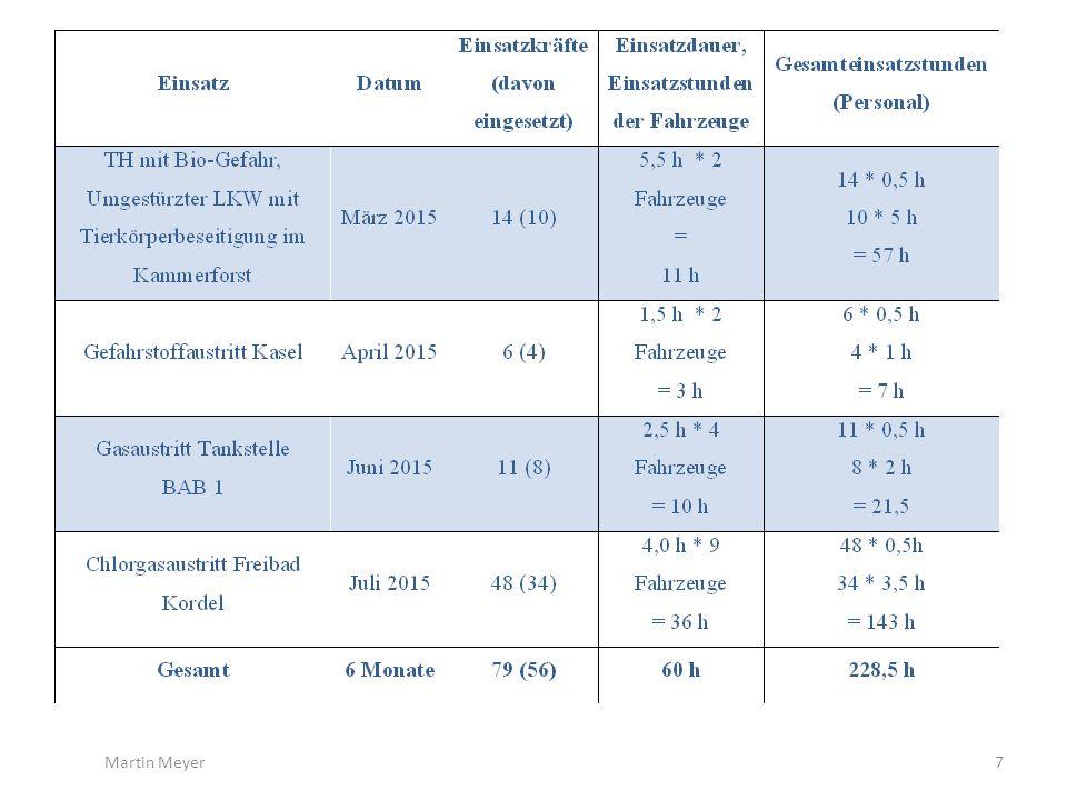 Pauschalstundensatz Gesamt Beachte: Neuregelung im LBKG Berechnung der Personalkosten kann auch anhand der durchschnittlichen Bruttolohnbeträge der Arbeitnehmer zzgl.