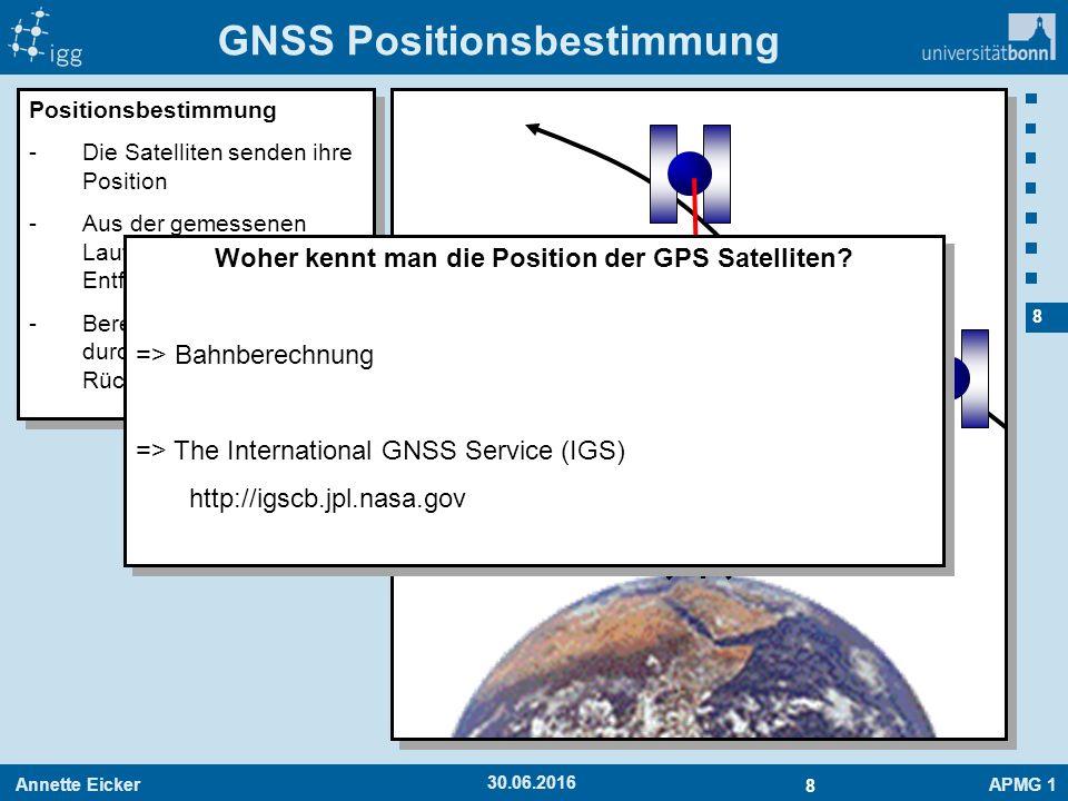Annette EickerAPMG 1 8 8 30.06.2016 GNSS Positionsbestimmung Positionsbestimmung -Die Satelliten senden ihre Position -Aus der gemessenen Laufzeit wir