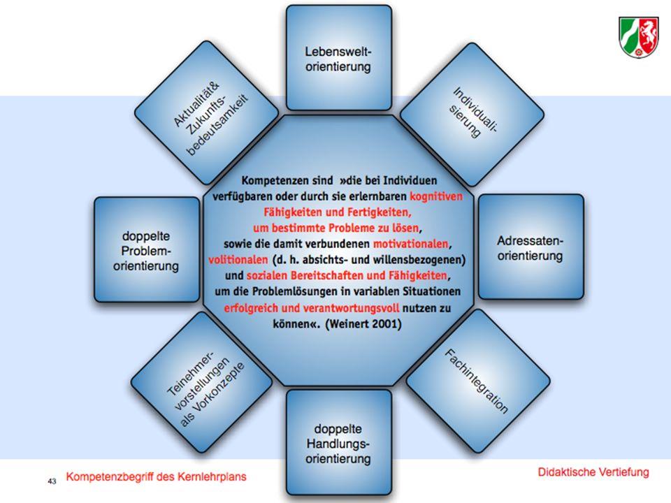 Didaktische Vertiefung des KLP Soziologie 26
