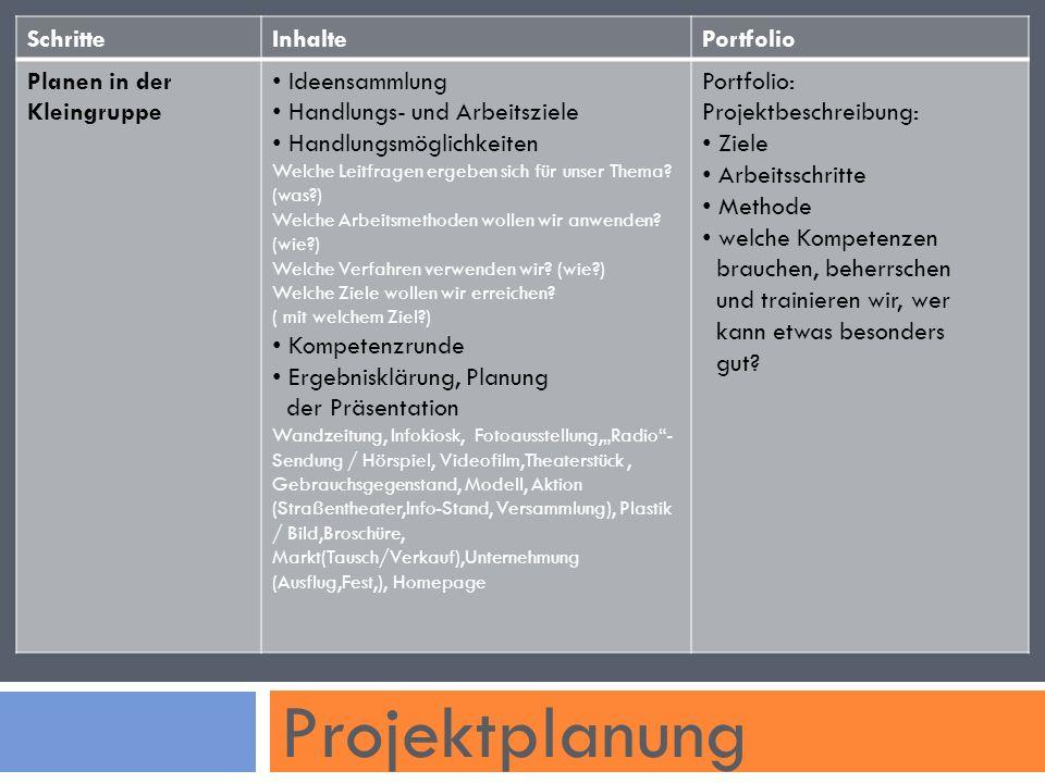 Projektplanung SchritteInhaltePortfolio Planen in der Kleingruppe Ideensammlung Handlungs- und Arbeitsziele Handlungsmöglichkeiten Welche Leitfragen ergeben sich für unser Thema.