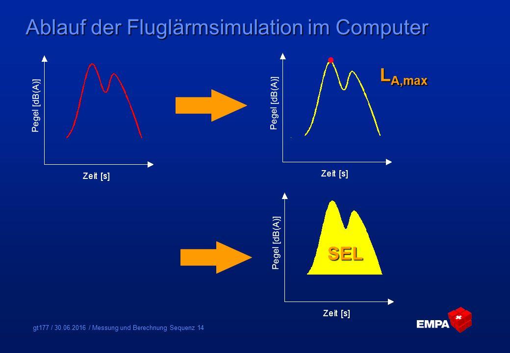 gt177 / 30.06.2016 / Messung und Berechnung Sequenz 14 Ablauf der Fluglärmsimulation im Computer L A,max SEL