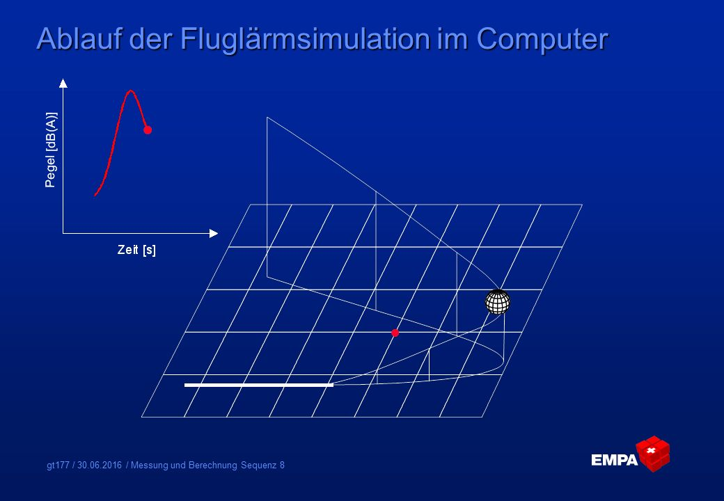 gt177 / 30.06.2016 / Messung und Berechnung Sequenz 9 Ablauf der Fluglärmsimulation im Computer