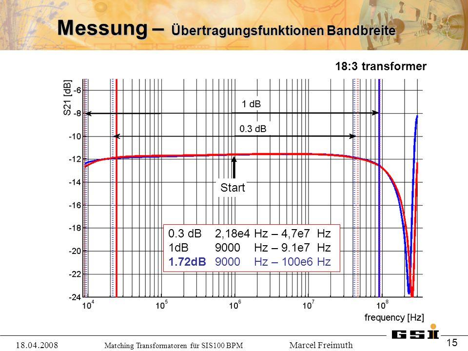 Matching Transformatoren für SIS100 BPM Marcel Freimuth Messung – Übertragungsfunktionen Bandbreite Start 0.3 dB2,18e4 Hz – 4,7e7 Hz 1dB 9000 Hz – 9.1e7 Hz 1.72dB9000 Hz – 100e6 Hz 18:3 transformer 18.04.2008 15