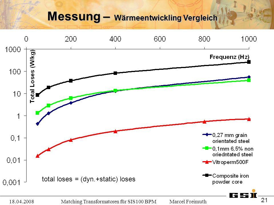 Matching Transformatoren für SIS100 BPM Marcel Freimuth18.04.2008 21 Messung – Wärmeentwickling Vergleich total loses = (dyn.+static) loses