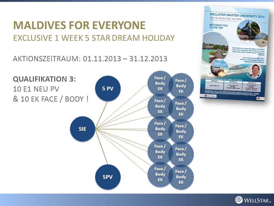 MALDIVES FOR EVERYONE EXCLUSIVE 1 WEEK 5 STAR DREAM HOLIDAY AKTIONSZEITRAUM: 01.11.2013 – 31.12.2013 QUALIFIKATION 3: 10 E1 NEU PV & 10 EK FACE / BODY .