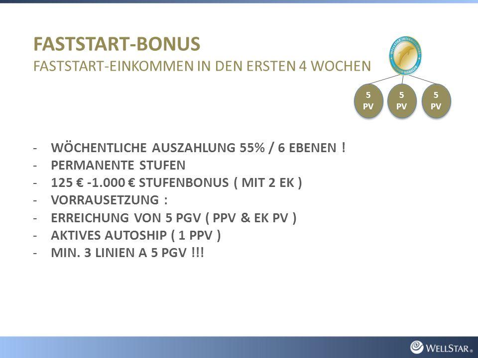 FASTSTART-BONUS FASTSTART-EINKOMMEN IN DEN ERSTEN 4 WOCHEN -WÖCHENTLICHE AUSZAHLUNG 55% / 6 EBENEN .