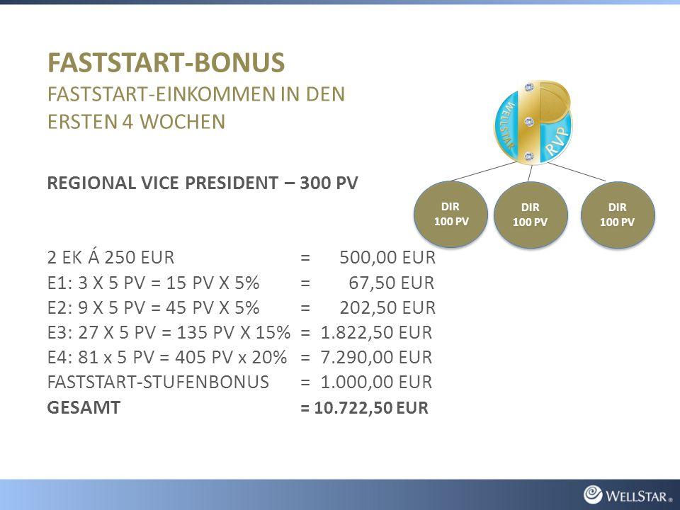 FASTSTART-BONUS FASTSTART-EINKOMMEN IN DEN ERSTEN 4 WOCHEN REGIONAL VICE PRESIDENT – 300 PV 2 EK Á 250 EUR= 500,00 EUR E1: 3 X 5 PV = 15 PV X 5%= 67,50 EUR E2: 9 X 5 PV = 45 PV X 5%= 202,50 EUR E3: 27 X 5 PV = 135 PV X 15%= 1.822,50 EUR E4: 81 x 5 PV = 405 PV x 20% = 7.290,00 EUR FASTSTART-STUFENBONUS= 1.000,00 EUR GESAMT = 10.722,50 EUR DIR 100 PV DIR 100 PV DIR 100 PV DIR 100 PV DIR 100 PV DIR 100 PV