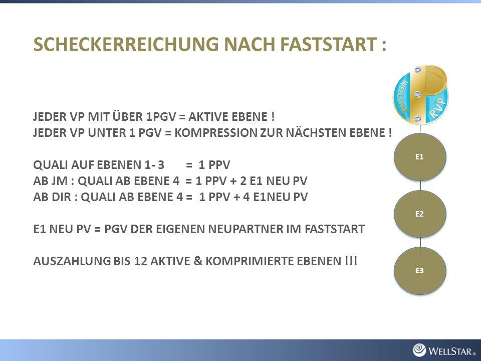 SCHECKERREICHUNG NACH FASTSTART : JEDER VP MIT ÜBER 1PGV = AKTIVE EBENE .
