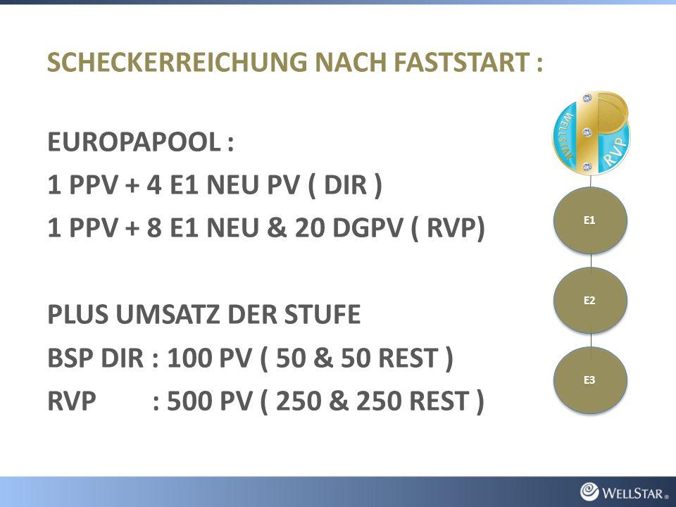 SCHECKERREICHUNG NACH FASTSTART : EUROPAPOOL : 1 PPV + 4 E1 NEU PV ( DIR ) 1 PPV + 8 E1 NEU & 20 DGPV ( RVP) PLUS UMSATZ DER STUFE BSP DIR : 100 PV ( 50 & 50 REST ) RVP : 500 PV ( 250 & 250 REST ) E3 E1 E2