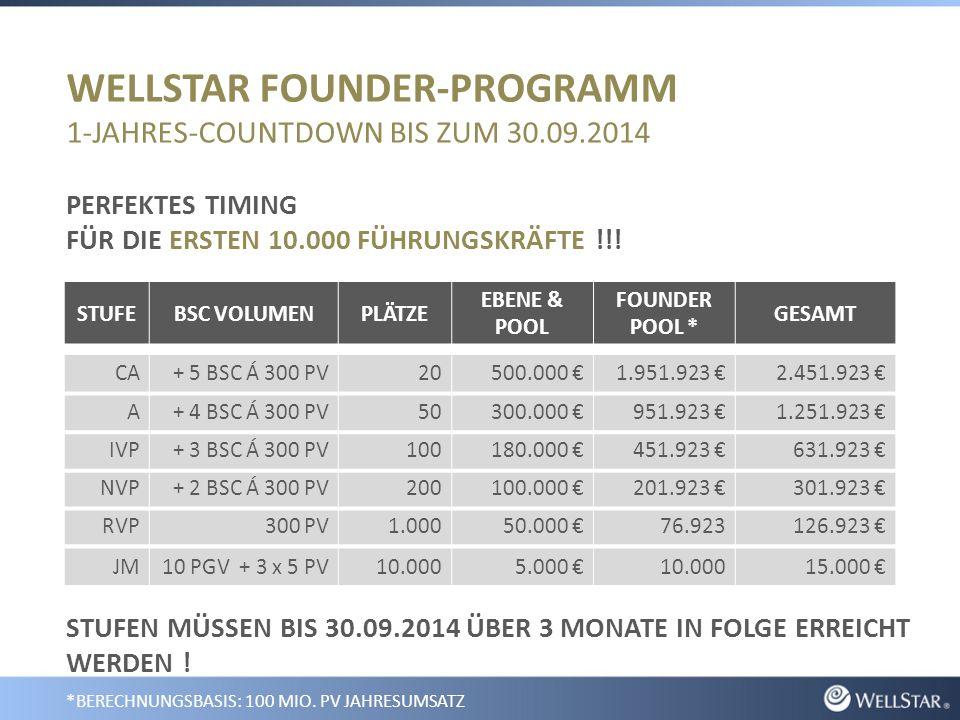 WELLSTAR FOUNDER-PROGRAMM 1-JAHRES-COUNTDOWN BIS ZUM 30.09.2014 PERFEKTES TIMING FÜR DIE ERSTEN 10.000 FÜHRUNGSKRÄFTE !!.