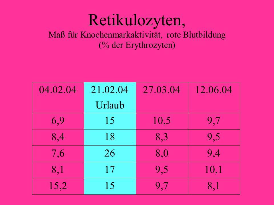 Retikulozyten, Maß für Knochenmarkaktivität, rote Blutbildung (% der Erythrozyten) 8,19,71515,2 10,19,5178,1 9,48,0267,6 9,58,3188,4 9,710,5156,9 12.06.0427.03.0421.02.04 Urlaub 04.02.04