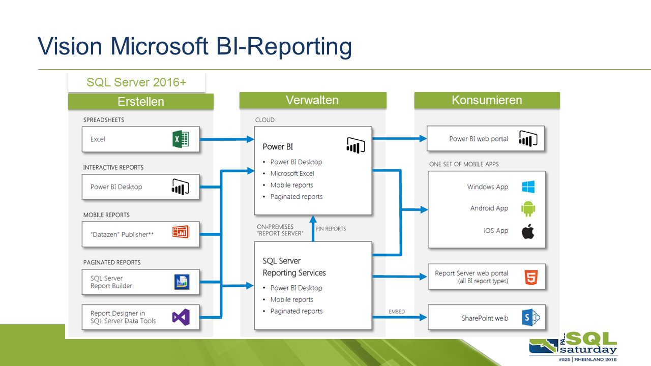 Vision Microsoft BI-Reporting Erstellen Verwalten Konsumieren SQL Server 2016+