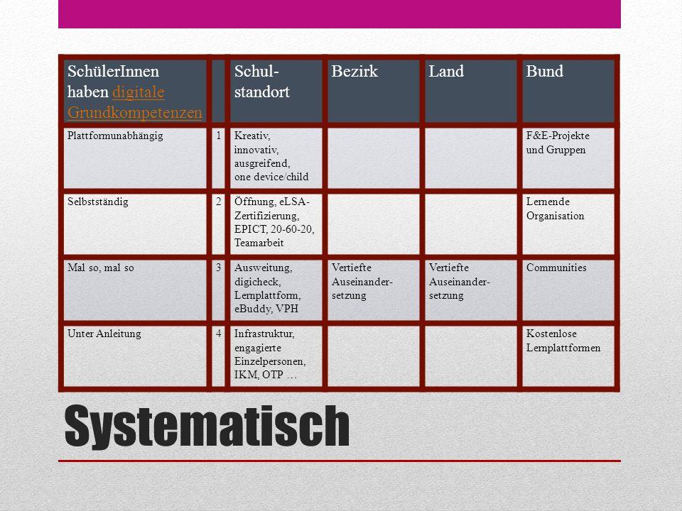 Systematisch SchülerInnen haben digitale Grundkompetenzendigitale Grundkompetenzen Schul- standort BezirkLandBund Plattformunabhängig1Kreativ, innovat