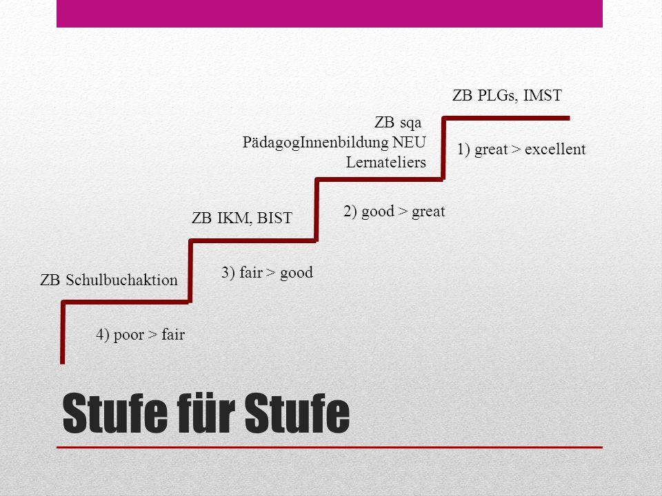 Stufe für Stufe 4) poor > fair 3) fair > good 2) good > great 1) great > excellent ZB Schulbuchaktion ZB IKM, BIST ZB sqa PädagogInnenbildung NEU Lernateliers ZB PLGs, IMST