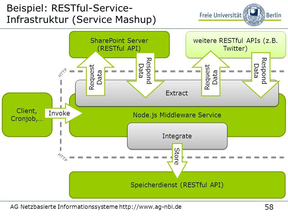 58 AG Netzbasierte Informationssysteme http://www.ag-nbi.de Beispiel: RESTful-Service- Infrastruktur (Service Mashup) SharePoint Server (RESTful API) Speicherdienst (RESTful API) weitere RESTful APIs (z.B.