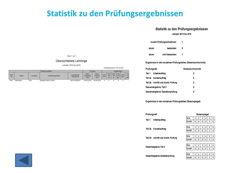 Statistik zu den Prüfungsergebnissen