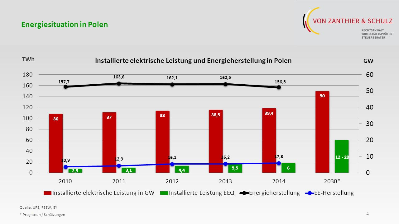4 4 Quelle: URE, PSEW, EY * Prognosen / Schätzungen TWh GW Energiesituation in Polen