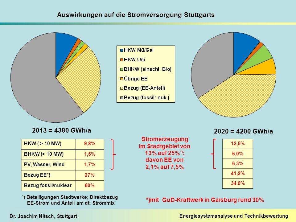 Dr. Joachim Nitsch, Stuttgart HKW ( > 10 MW)9,8% BHKW (< 10 MW)1,5% PV, Wasser, Wind1,7% Bezug EE*)27% Bezug fossil/nuklear60% 2013 = 4380 GWh/a 2020