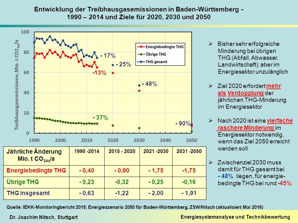 Dr. Joachim Nitsch, Stuttgart - 25% - 17% - 90% -13% - 37% Entwicklung der Treibhausgasemissionen in Baden-Württemberg - 1990 – 2014 und Ziele für 202