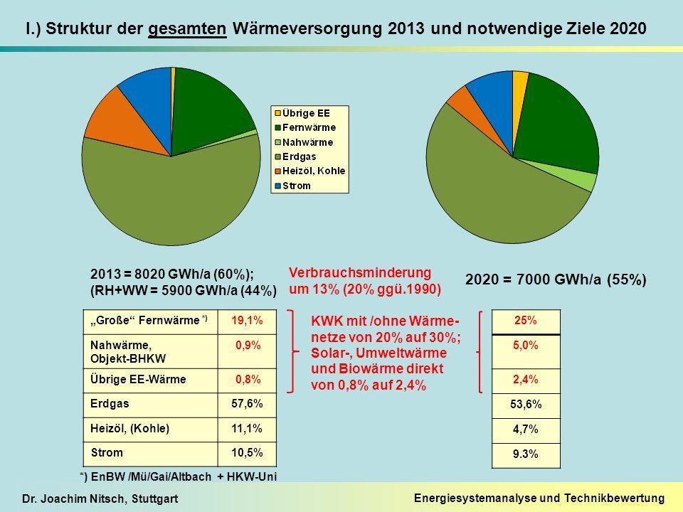 """Dr. Joachim Nitsch, Stuttgart Energiesystemanalyse und Technikbewertung """"Große"""" Fernwärme *) 19,1% Nahwärme, Objekt-BHKW 0,9% Übrige EE-Wärme 0,8% Erd"""