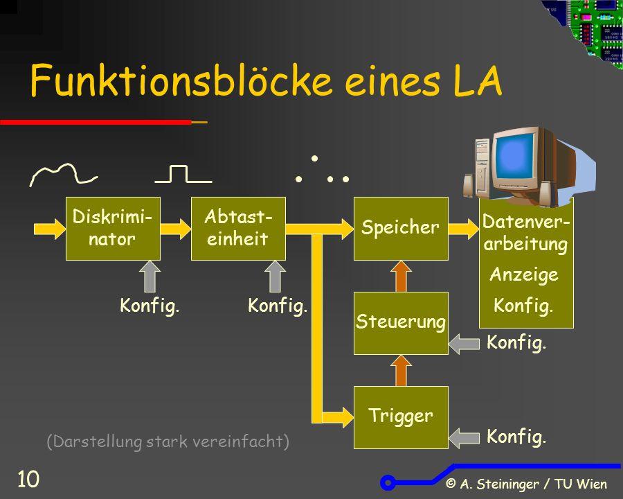 © A. Steininger / TU Wien 10 Funktionsblöcke eines LA Diskrimi- nator Abtast- einheit Speicher Steuerung Trigger Datenver- arbeitung Anzeige Konfig. (