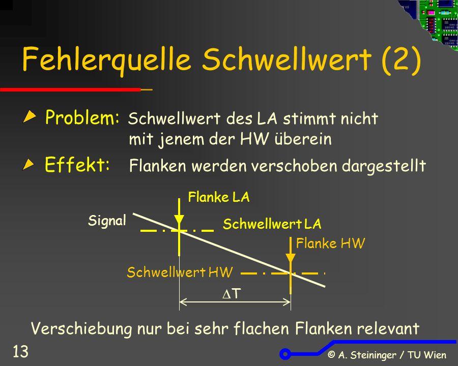 © A. Steininger / TU Wien 13 Fehlerquelle Schwellwert (2) Problem: Schwellwert des LA stimmt nicht mit jenem der HW überein Effekt: Flanken werden ver