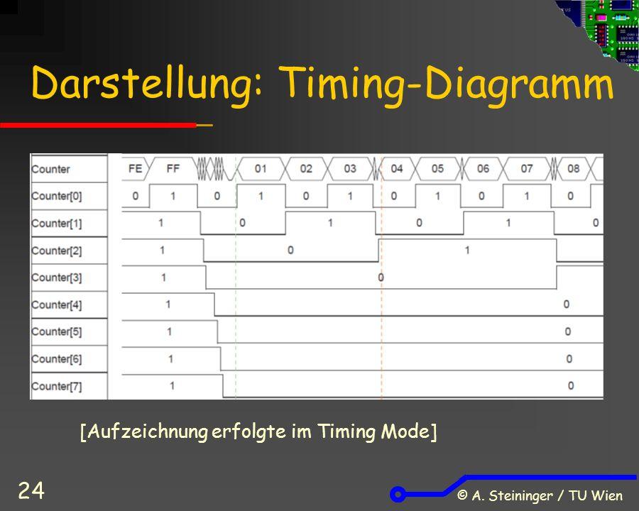 © A. Steininger / TU Wien 24 Darstellung: Timing-Diagramm [Aufzeichnung erfolgte im Timing Mode]