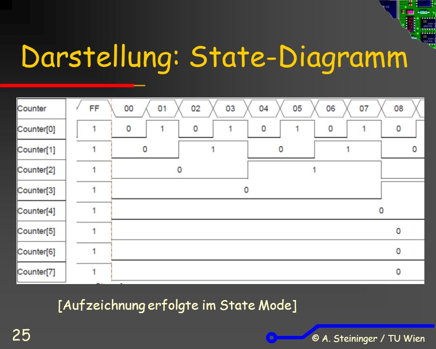 © A. Steininger / TU Wien 25 Darstellung: State-Diagramm [Aufzeichnung erfolgte im State Mode]