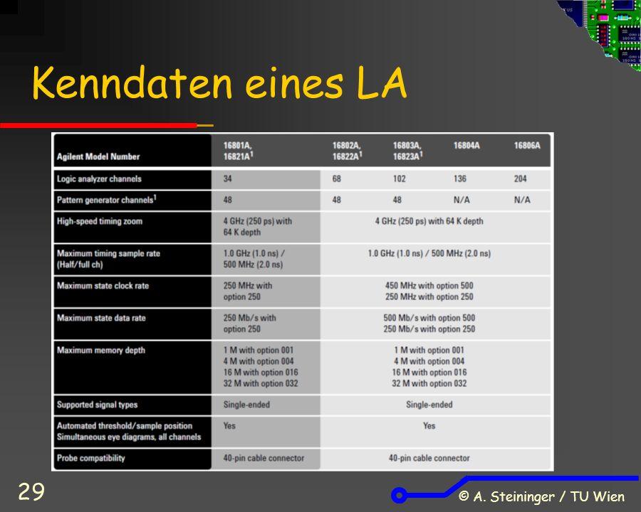 © A. Steininger / TU Wien 29 Kenndaten eines LA