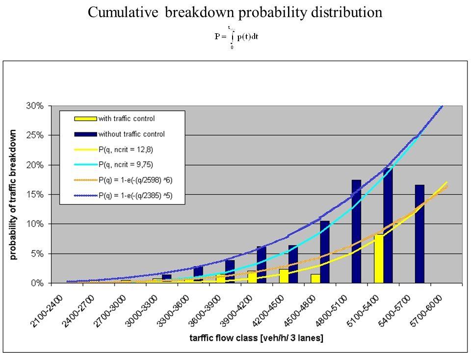 Cumulative breakdown probability distribution