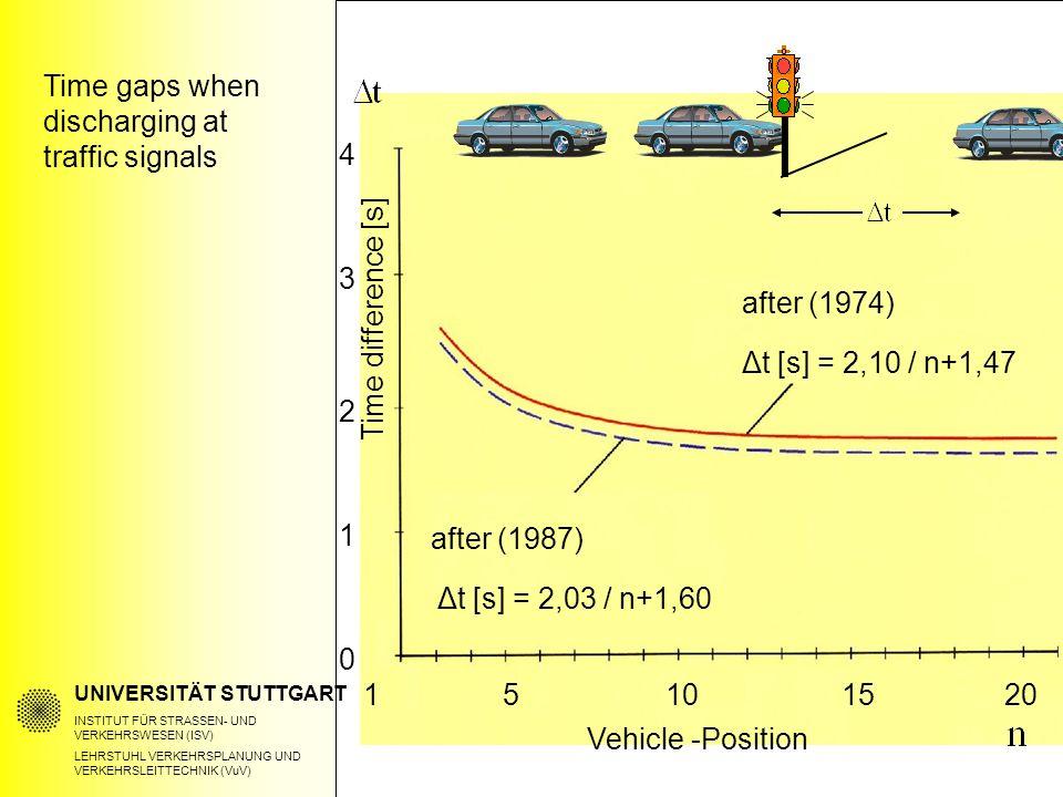UNIVERSITÄT STUTTGART INSTITUT FÜR STRASSEN- UND VERKEHRSWESEN (ISV) LEHRSTUHL VERKEHRSPLANUNG UND VERKEHRSLEITTECHNIK (VuV) Time gaps when discharging at traffic signals after (1974) Δt [s] = 2,10 / n+1,47 after (1987) Δt [s] = 2,03 / n+1,60 Time difference [s] Vehicle -Position 1 4 3 2 1 1520 0 510