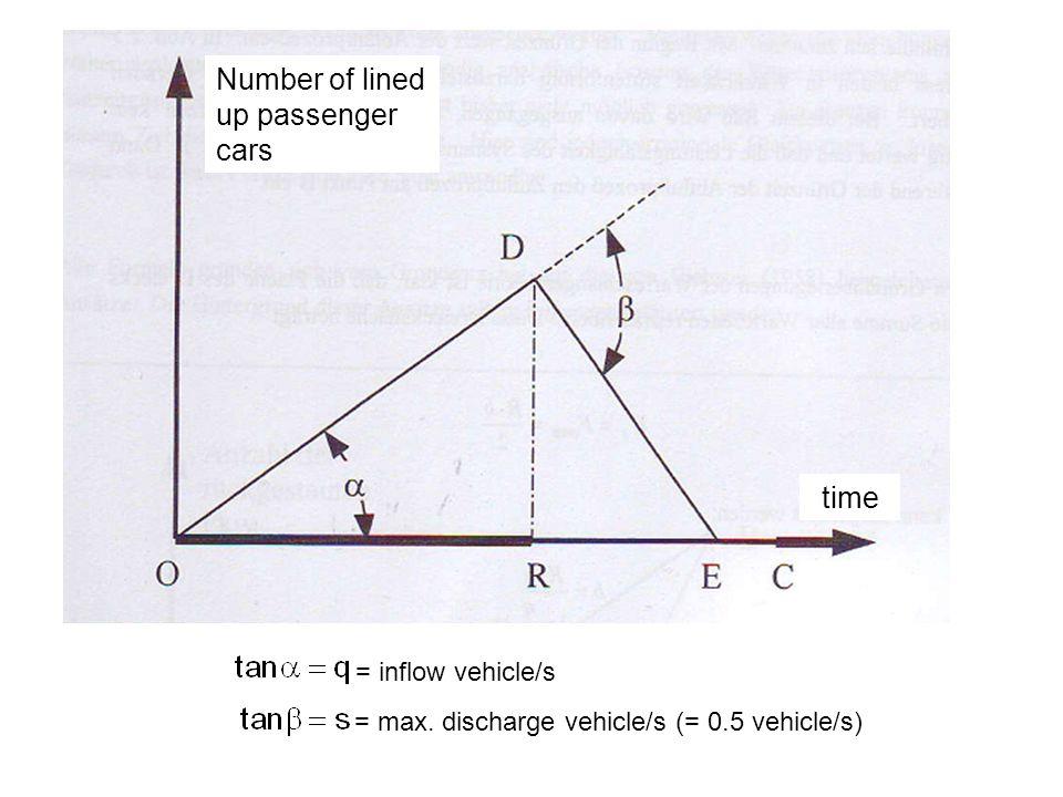 = inflow vehicle/s = max.