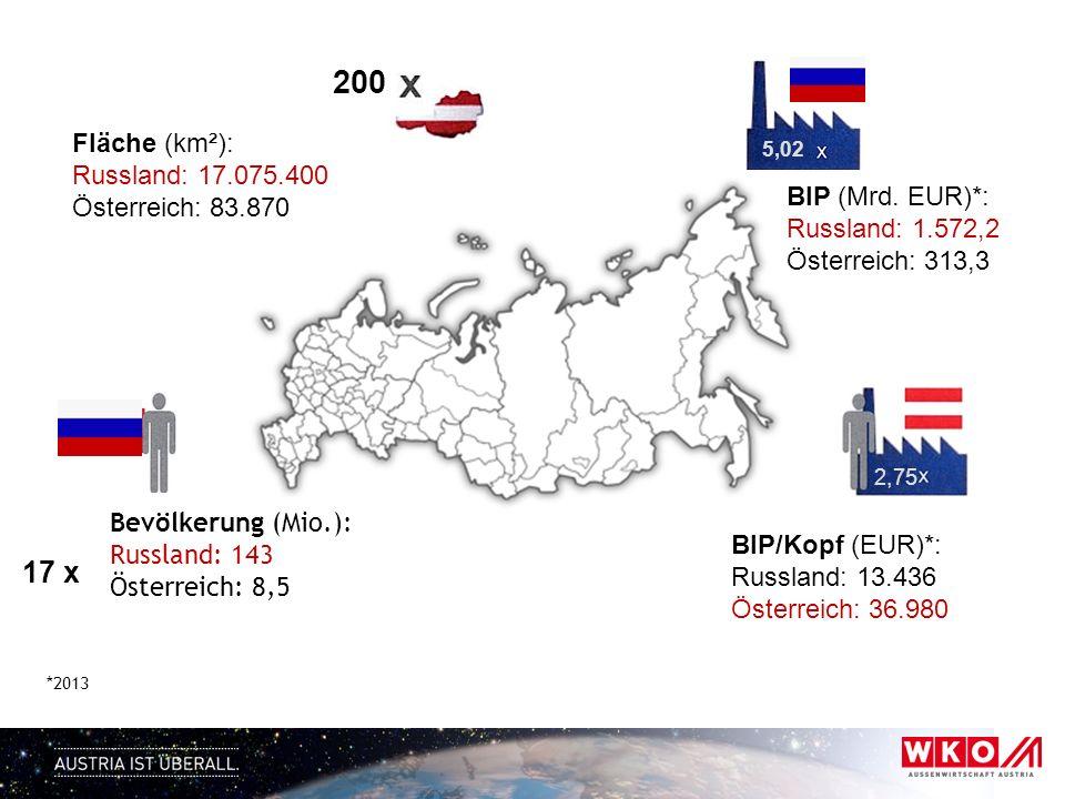 Fläche (km²): Russland: 17.075.400 Österreich: 83.870 BIP (Mrd. EUR)*: Russland: 1.572,2 Österreich: 313,3 BIP/Kopf (EUR)*: Russland: 13.436 Österreic