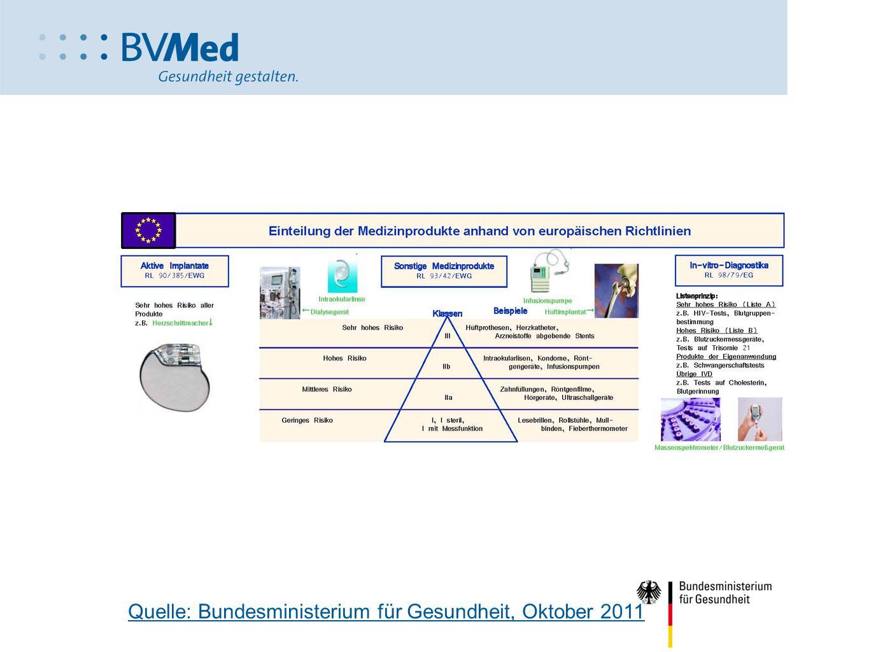 Einteilung der Medizinprodukte Quelle: Bundesministerium für Gesundheit, Oktober 2011