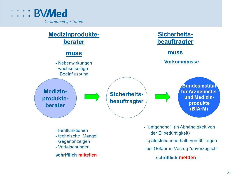 27 Medizinprodukte- berater muss - Nebenwirkungen - wechselseitige Beeinflussung - Fehlfunktionen - technische Mängel - Gegenanzeigen - Verfälschungen