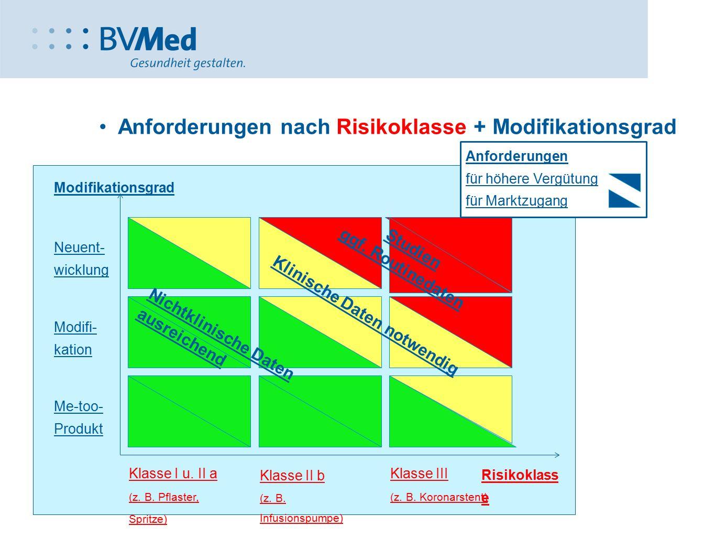 Anforderungen nach Risikoklasse + Modifikationsgrad Neuent- wicklung Modifi- kation Me-too- Produkt Klinische Daten notwendig Studien ggf. Routinedate