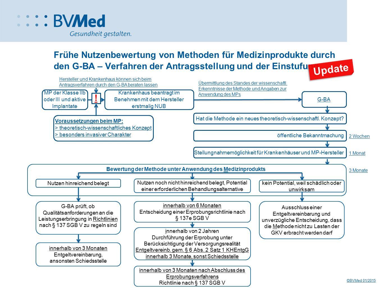 Frühe Nutzenbewertung von Methoden für Medizinprodukte durch den G-BA – Verfahren der Antragsstellung und der Einstufung Übermittlung des Standes der