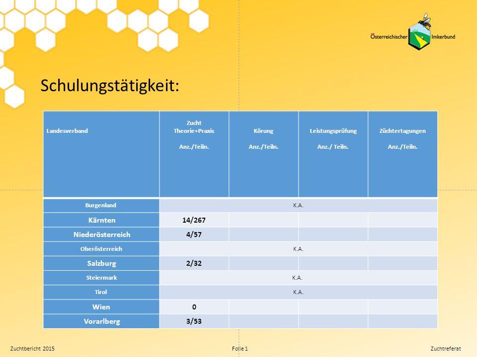 Zuchtbericht 2015 Folie 1 Zuchtreferat Zuchtarbeit (Züchter, Zuchtgruppen): Thema Burgenland Kärnten Niederösterreich Oberösterreich Salzburg Steiermark Tirol Wien Vorarlberg Gesamt Anerkannte Züchter K.A.