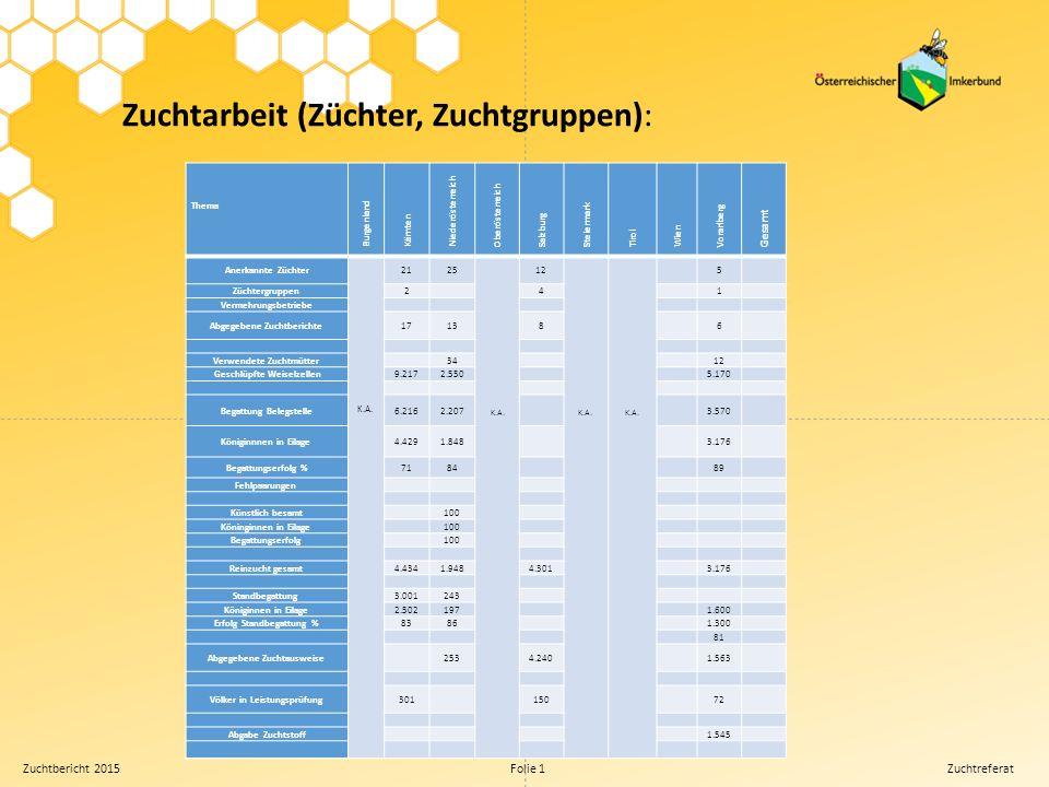 Zuchtbericht 2015 Folie 1 Zuchtreferat Zuchtarbeit (Belegstellen): Thema Burgenland Kärnten Niederösterreich Oberösterreich Salzburg Steiermark Tirol Wien Vorarlberg Gesamt Belegstellen gesamt K.A.