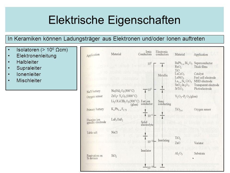 Elektrische Eigenschaften Isolatoren (> 10 6 Ωcm) Elektronenleitung Halbleiter Supraleiter Ionenleiter Mischleiter In Keramiken können Ladungsträger a
