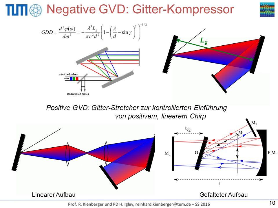 Negative GVD: Gitter-Kompressor Linearer AufbauGefalteter Aufbau LgLg Positive GVD: Gitter-Stretcher zur kontrollierten Einführung von positivem, line