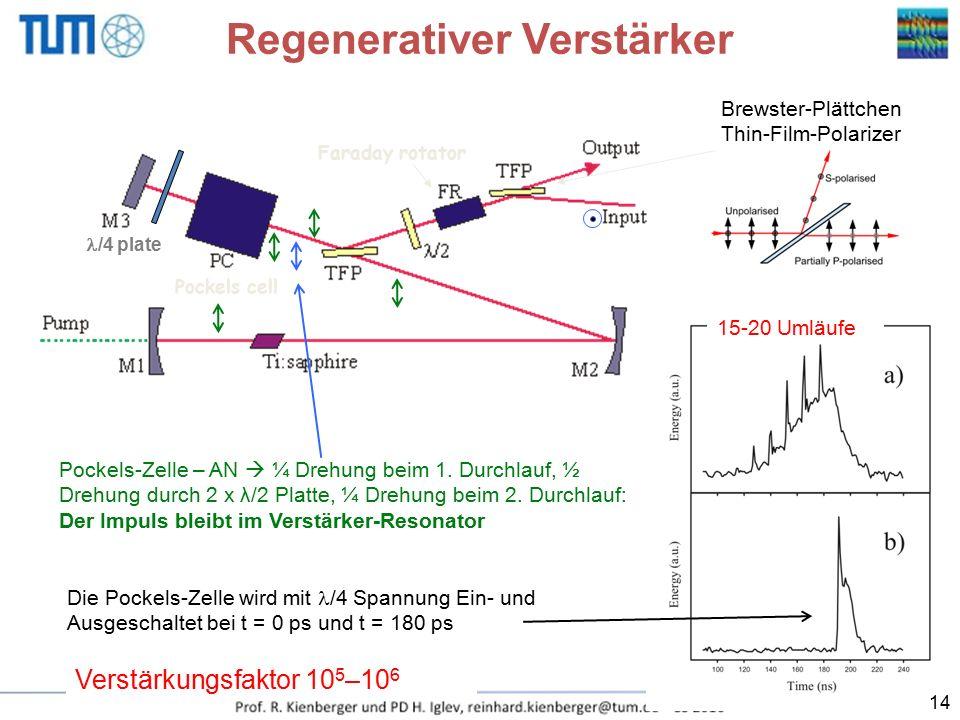 Regenerativer Verstärker Faraday rotator Pockels cell /4 plate Die Pockels-Zelle wird mit /4 Spannung Ein- und Ausgeschaltet bei t = 0 ps und t = 180