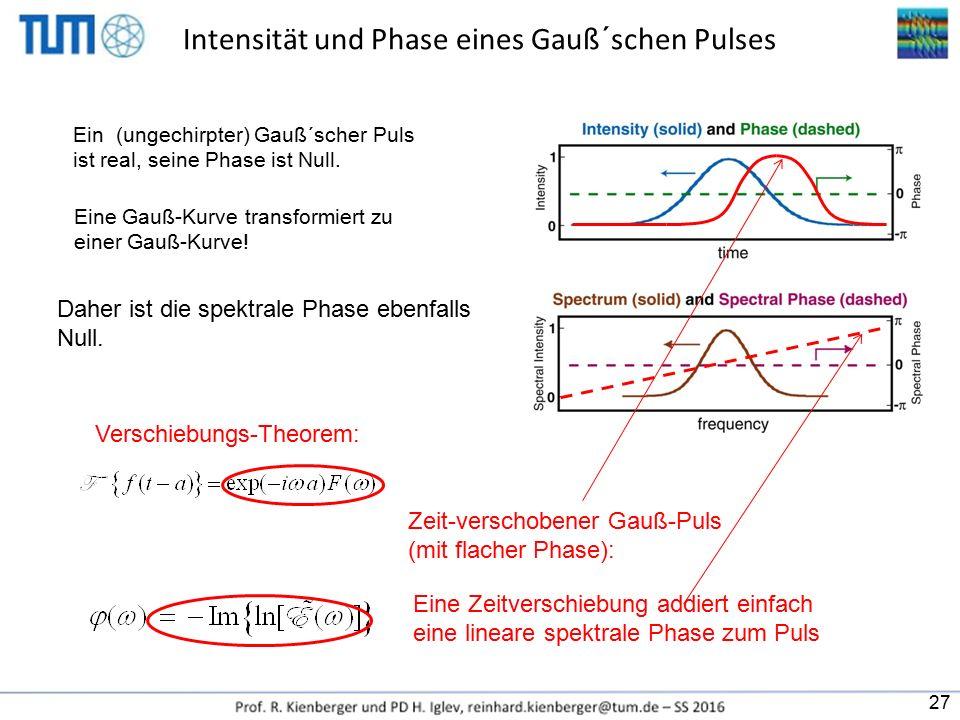 Intensität und Phase eines Gauß´schen Pulses Ein (ungechirpter) Gauß´scher Puls ist real, seine Phase ist Null. Daher ist die spektrale Phase ebenfall