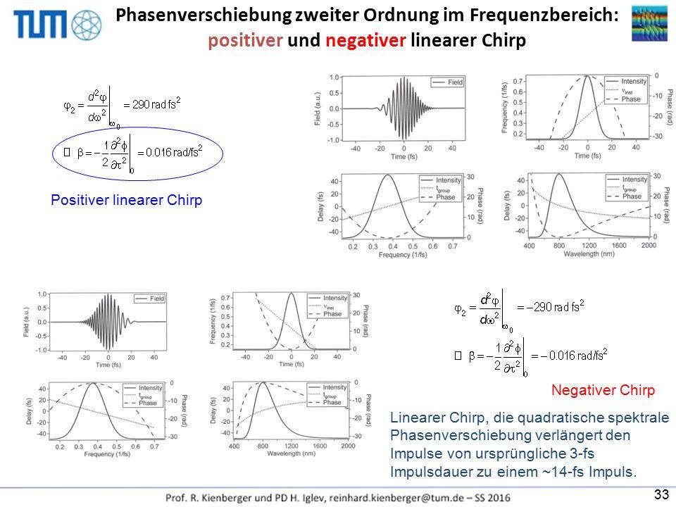 Phasenverschiebung zweiter Ordnung im Frequenzbereich: positiver und negativer linearer Chirp Positiver linearer Chirp Linearer Chirp, die quadratisch