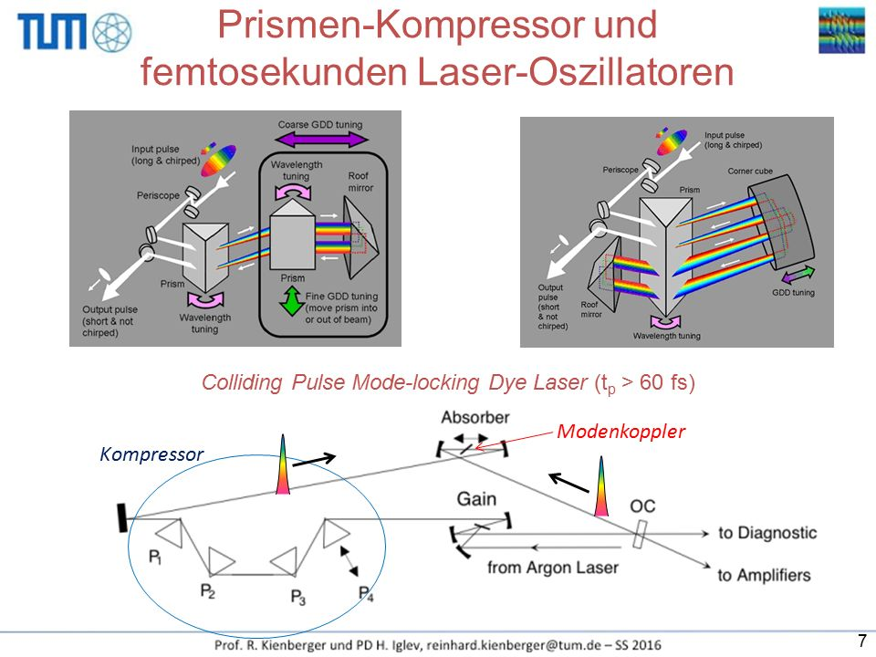 Puls-Charakterisierung in der Zeitdomäne: Direkte Bestimmung durch einen Detektor z.B.: Photo-Diode, Photo-Multiplier Allerdings haben sie eine langsame Anstiegs- und Abfallflanke : ~ 1 ns,  nicht ausreichend für eine direkte Charakterisierung des Amplitudenverlaufs Im Vergleich zu den fs-Pulsen haben sie eine nahezu unendliche Messzeit Ausgangssignal des Detektors ist direkt proportional zur Gesamtenergie des Pulses, gibt aber keine Information über den Amplitudenverlauf / Pulsform /-dauer,… Detektor e-e- Daher 2 Möglichkeiten für das Abtasten des Pulses: 1) mit einem anderen, schnelleren Puls 2) oder mit sich selbst!!.
