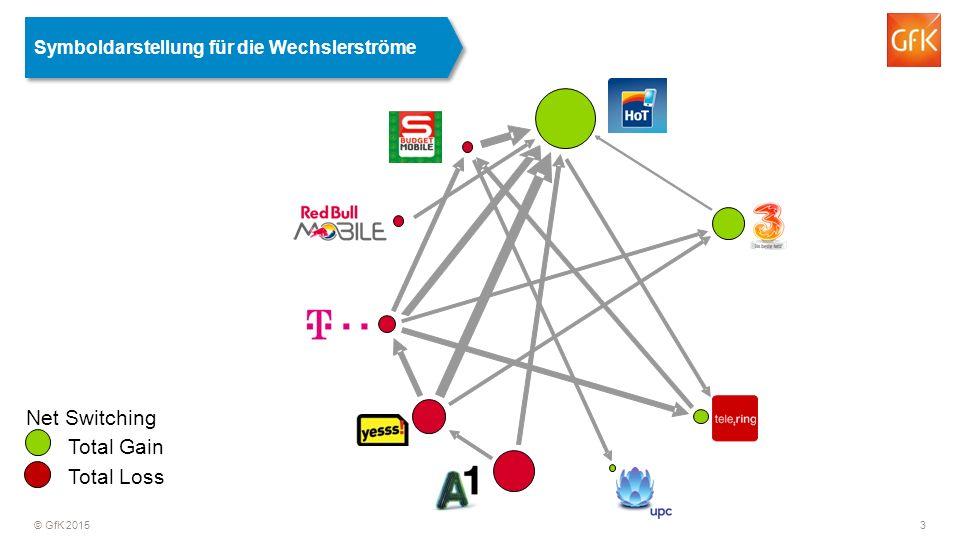 © GfK 2015 3 Net Switching Total Gain Total Loss Symboldarstellung für die Wechslerströme