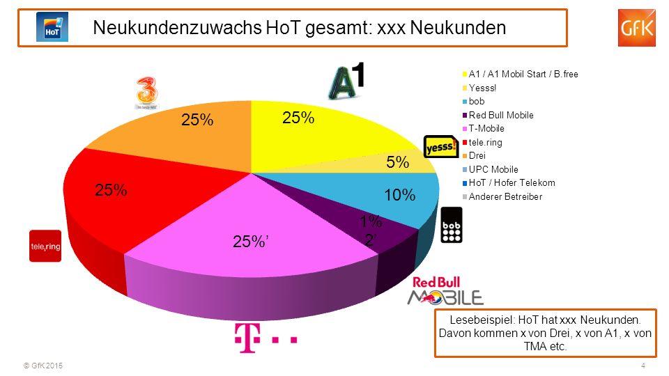 © GfK 2015 4 Neukundenzuwachs HoT gesamt: xxx Neukunden Lesebeispiel: HoT hat xxx Neukunden.