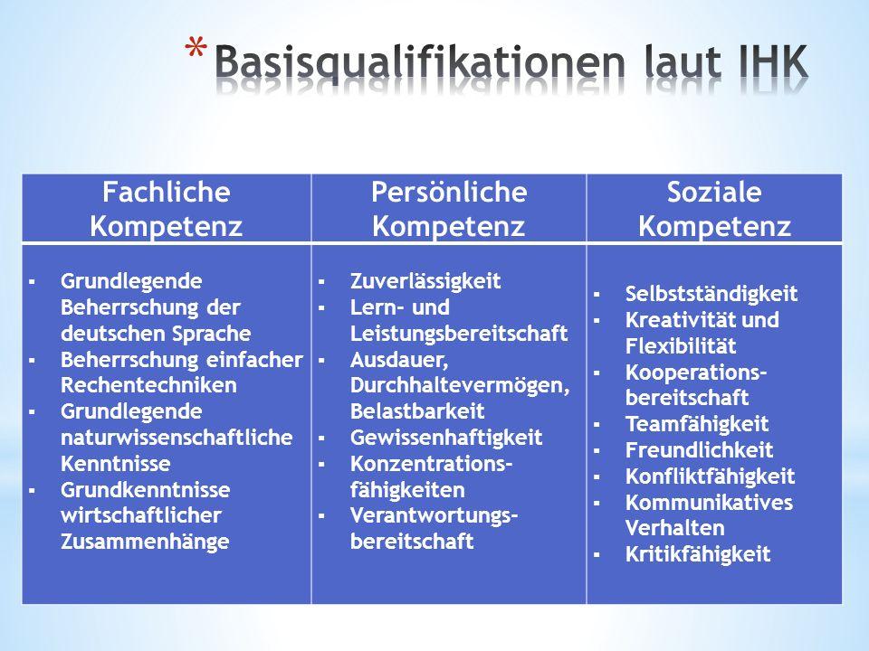 Fachliche Kompetenz Persönliche Kompetenz Soziale Kompetenz ▪ Grundlegende Beherrschung der deutschen Sprache ▪ Beherrschung einfacher Rechentechniken ▪ Grundlegende naturwissenschaftliche Kenntnisse ▪ Grundkenntnisse wirtschaftlicher Zusammenhänge ▪ Zuverlässigkeit ▪ Lern- und Leistungsbereitschaft ▪ Ausdauer, Durchhaltevermögen, Belastbarkeit ▪ Gewissenhaftigkeit ▪ Konzentrations- fähigkeiten ▪ Verantwortungs- bereitschaft ▪ Selbstständigkeit ▪ Kreativität und Flexibilität ▪ Kooperations- bereitschaft ▪ Teamfähigkeit ▪ Freundlichkeit ▪ Konfliktfähigkeit ▪ Kommunikatives Verhalten ▪ Kritikfähigkeit
