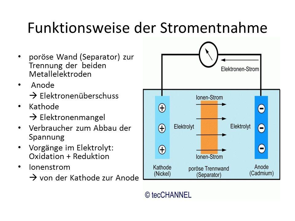 Funktionsweise der Stromentnahme poröse Wand (Separator) zur Trennung der beiden Metallelektroden Anode  Elektronenüberschuss Kathode  Elektronenmangel Verbraucher zum Abbau der Spannung Vorgänge im Elektrolyt: Oxidation + Reduktion Ionenstrom  von der Kathode zur Anode